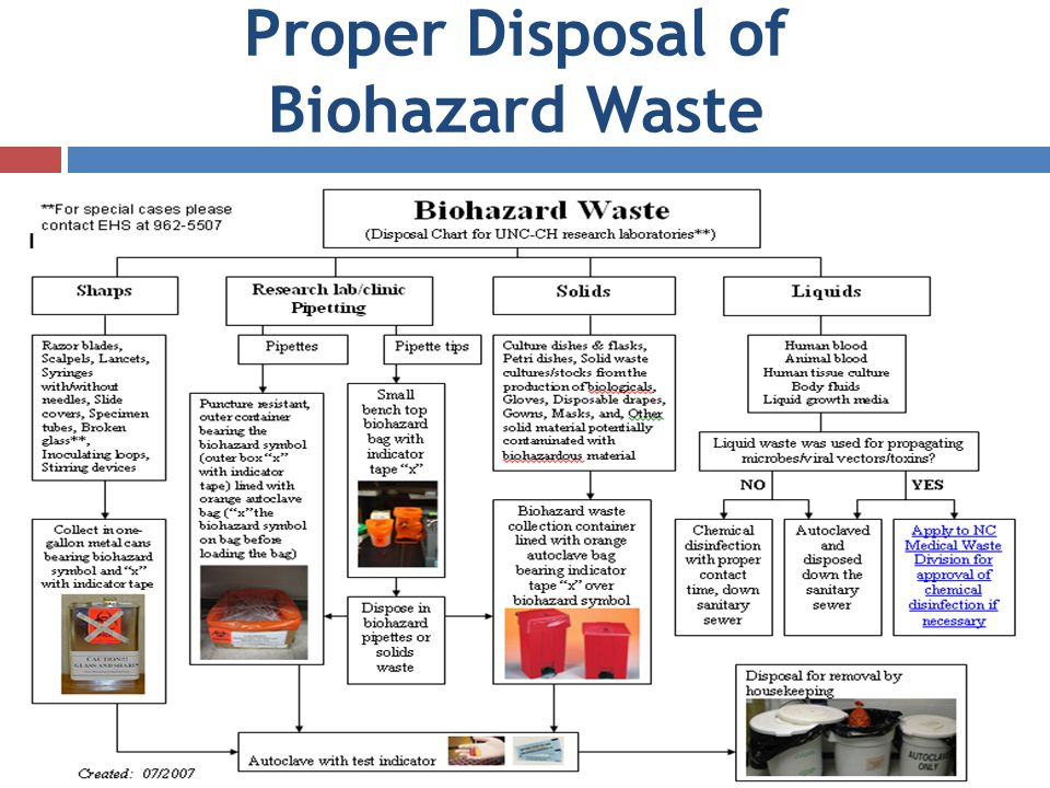 Proper Disposal of Biohazard Waste
