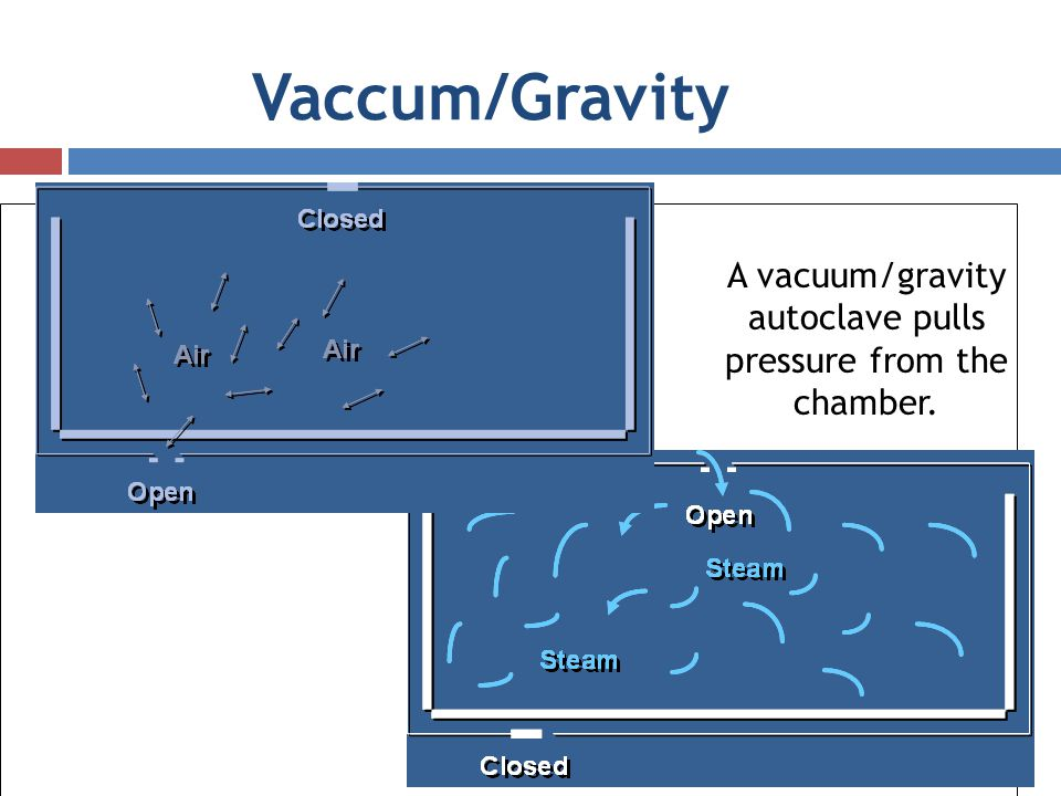 A vacuum/gravity autoclave pulls pressure from the chamber.