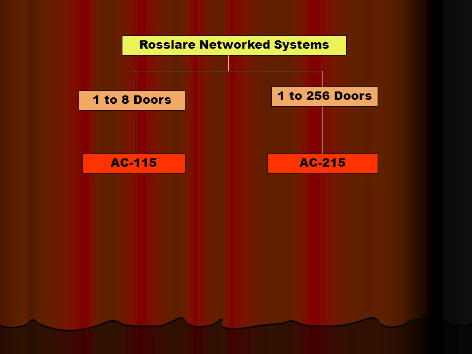 Rosslare Networked Systems