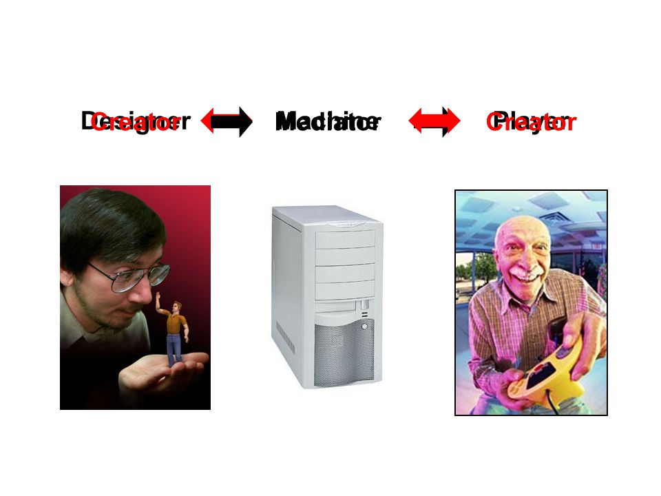 Creator Designer Mediator Machine Creator Player