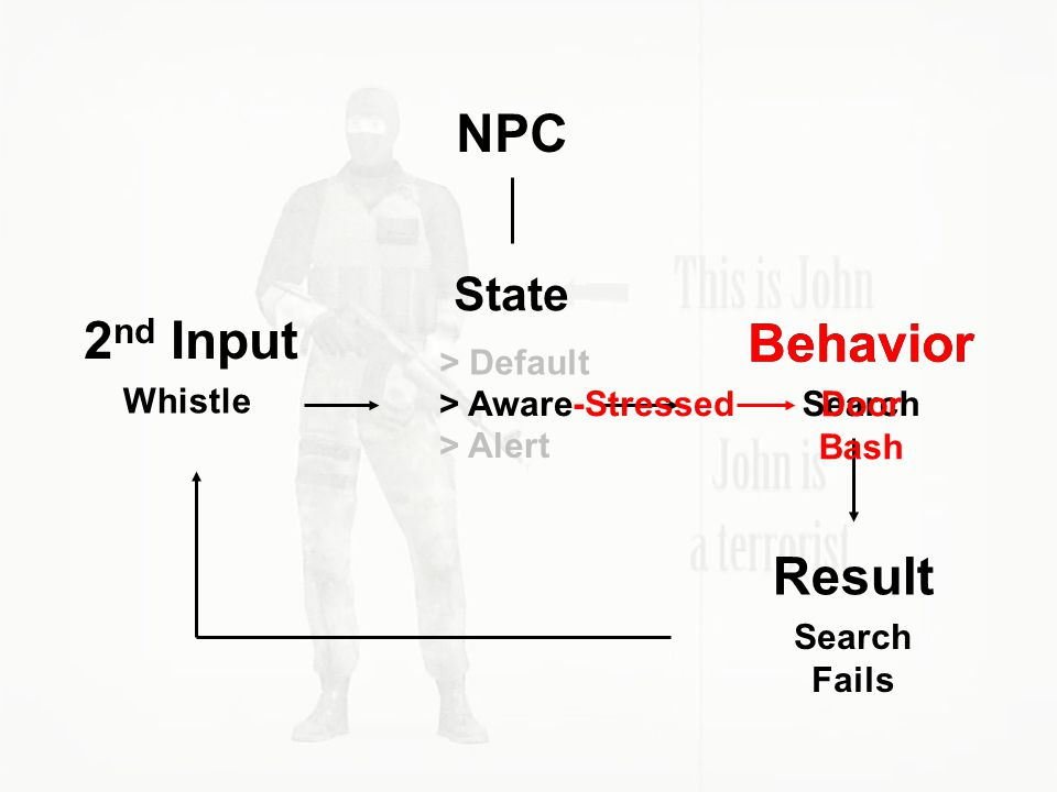NPC 2nd Input Behavior Behavior Result