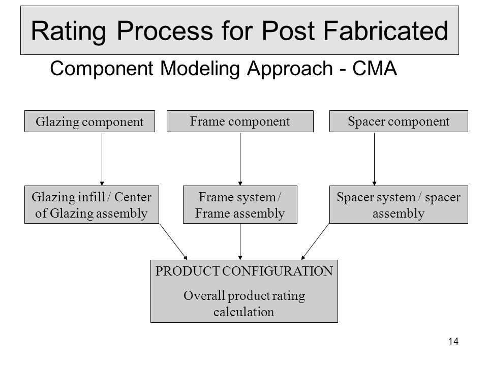 Rating Process for Post Fabricated