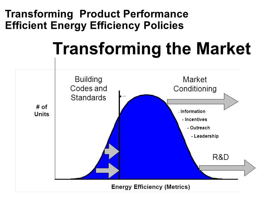 Transforming the Market