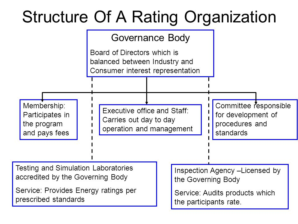 Structure Of A Rating Organization
