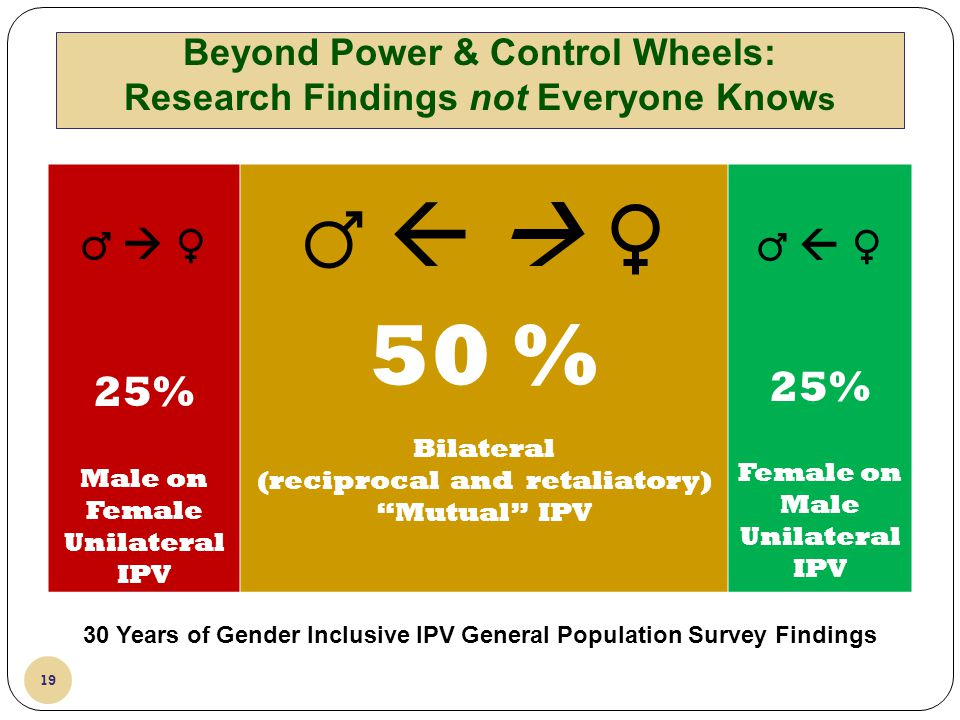 Beyond Power & Control Wheels: Research Findings not Everyone Knows