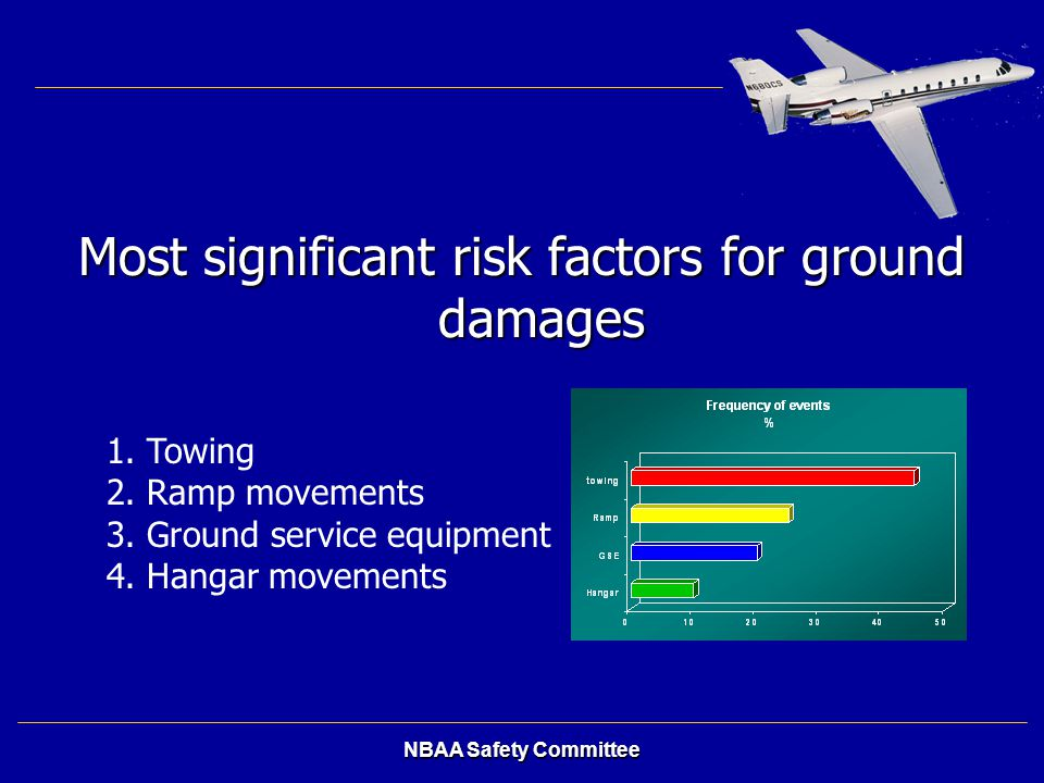 Most significant risk factors for ground damages