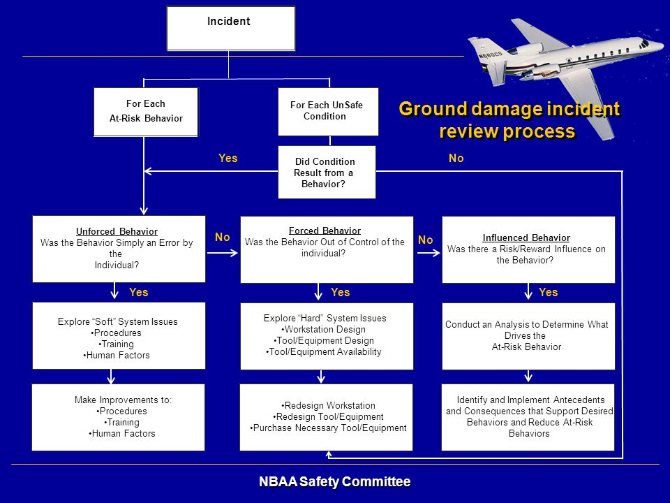 Ground damage incident review process