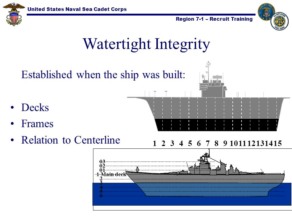 Watertight Integrity Decks Frames Relation to Centerline