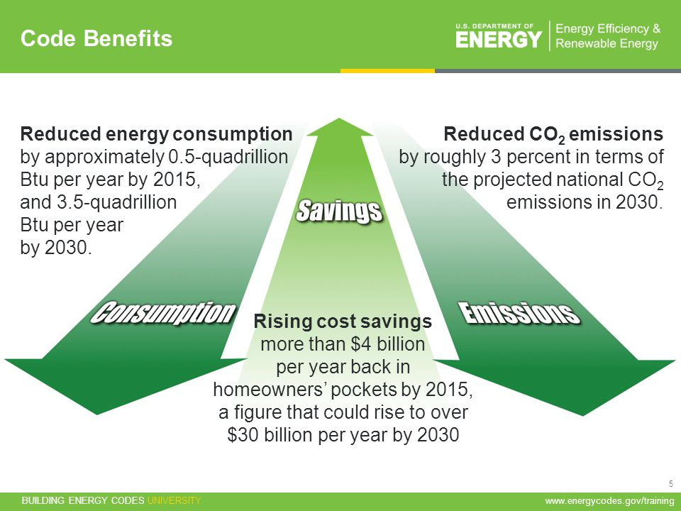 Code Benefits Reduced energy consumption by approximately 0.5-quadrillion Btu per year by 2015, and 3.5-quadrillion Btu per year by 2030.