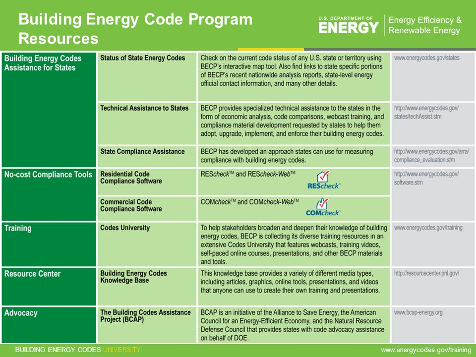 Building Energy Code Program Resources