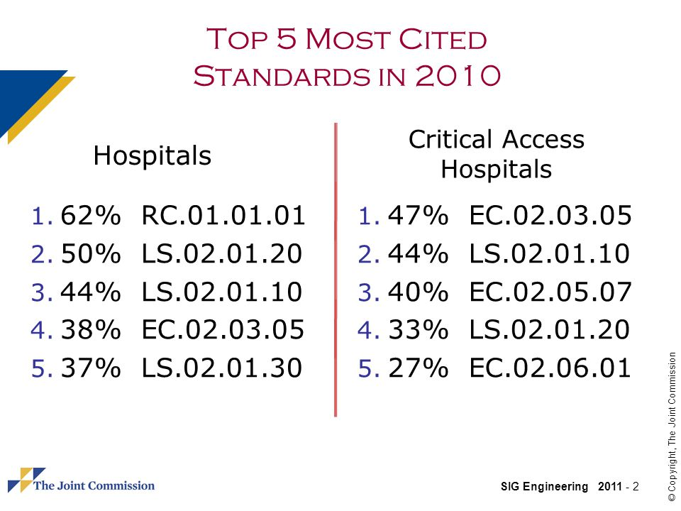 Top 5 Most Cited Standards in 2010