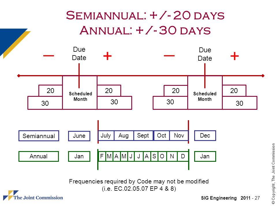 Semiannual: +/- 20 days Annual: +/- 30 days