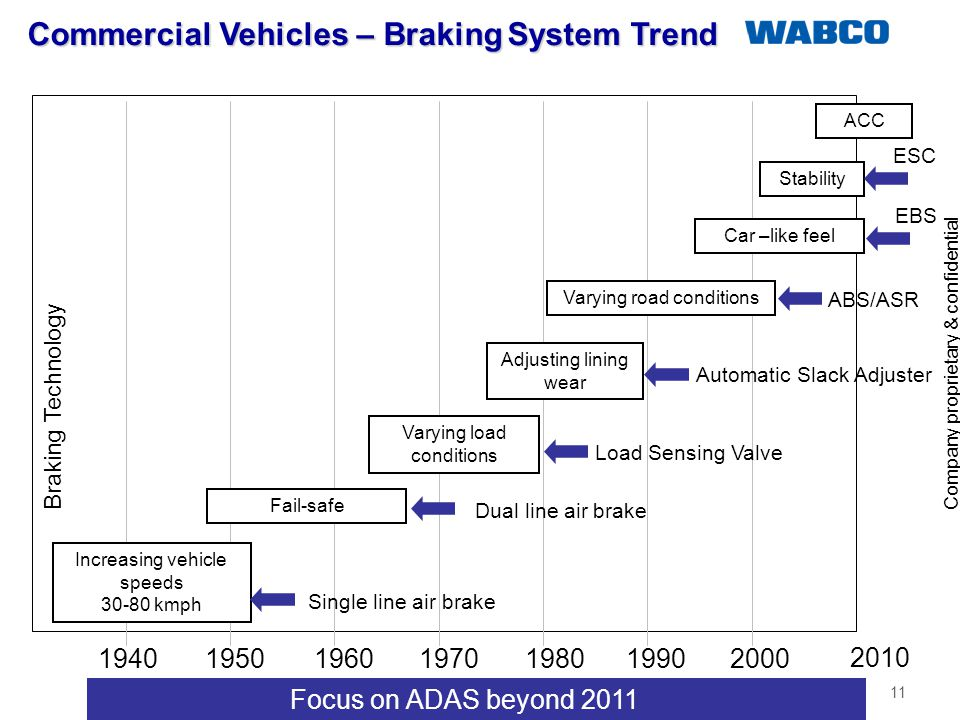 Commercial Vehicles – Braking System Trend