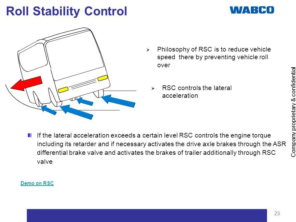 Roll Stability Control