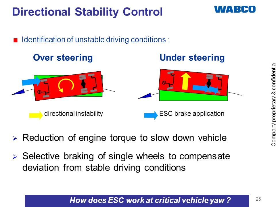 How does ESC work at critical vehicle yaw