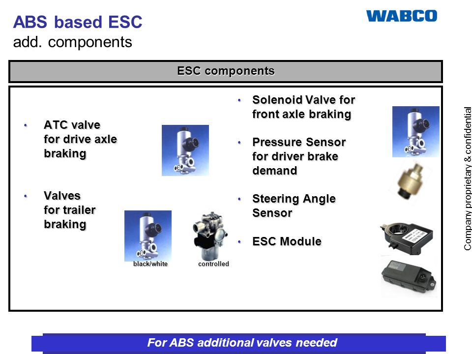 ABS based ESC add. components