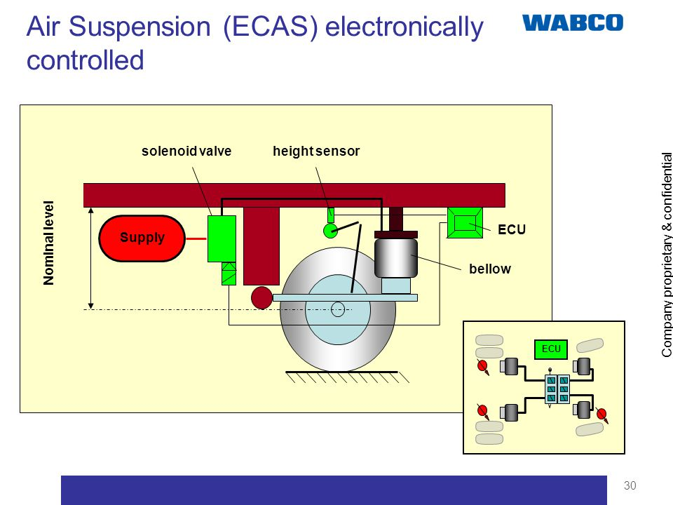 Air Suspension (ECAS) electronically controlled
