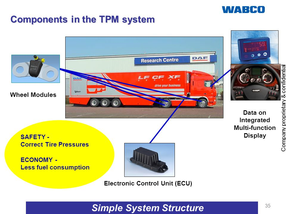 Components in the TPM system Simple System Structure