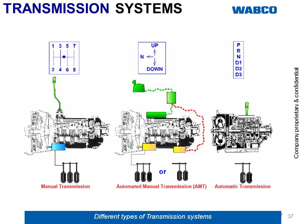 Different types of Transmission systems