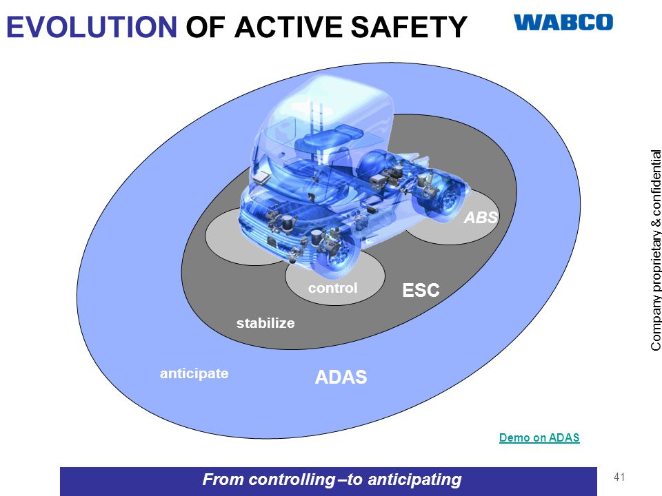 EVOLUTION OF ACTIVE SAFETY