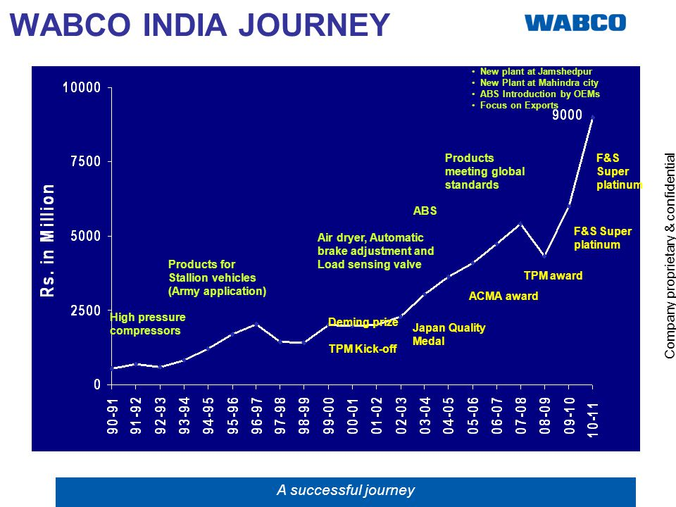 WABCO INDIA JOURNEY A successful journey 5