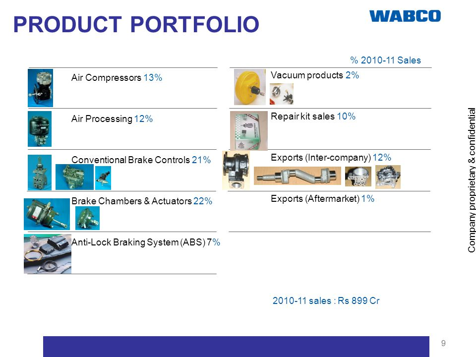 PRODUCT PORTFOLIO Vacuum products 2% Air Compressors 13%