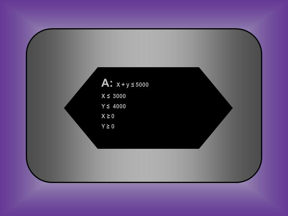 A: X + y ≤ 5000 X ≤ 3000 Y ≤ 4000 X ≥ 0 Y ≥ 0