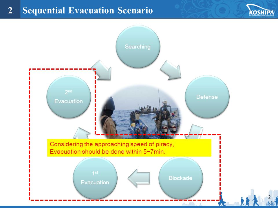 2 Sequential Evacuation Scenario