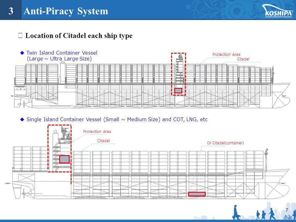 3 Anti-Piracy System ※ Location of Citadel each ship type