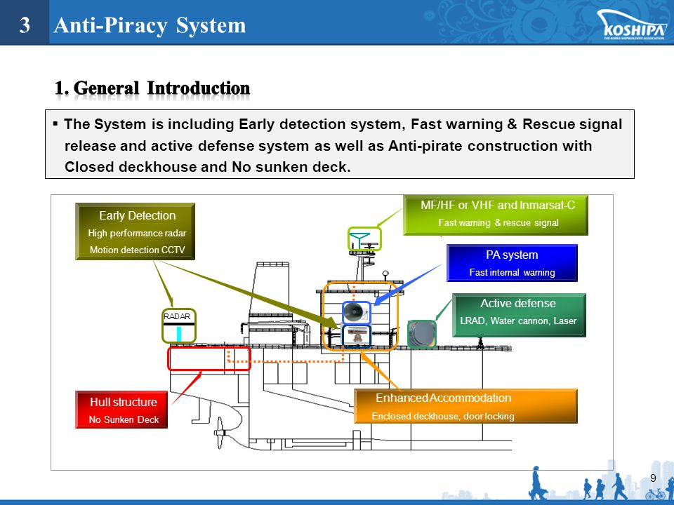 3 Anti-Piracy System 1. General Introduction