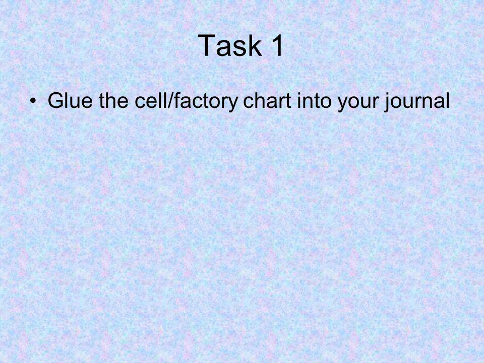 Task 1 Glue the cell/factory chart into your journal
