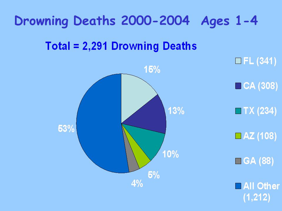 Drowning Deaths 2000-2004 Ages 1-4