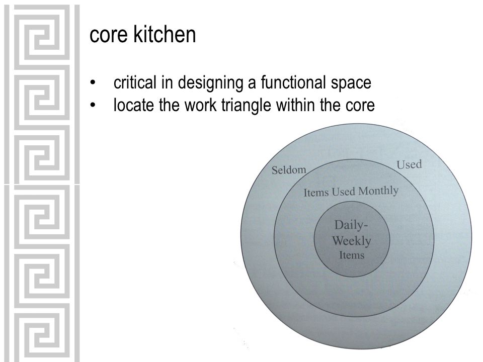 core kitchen critical in designing a functional space