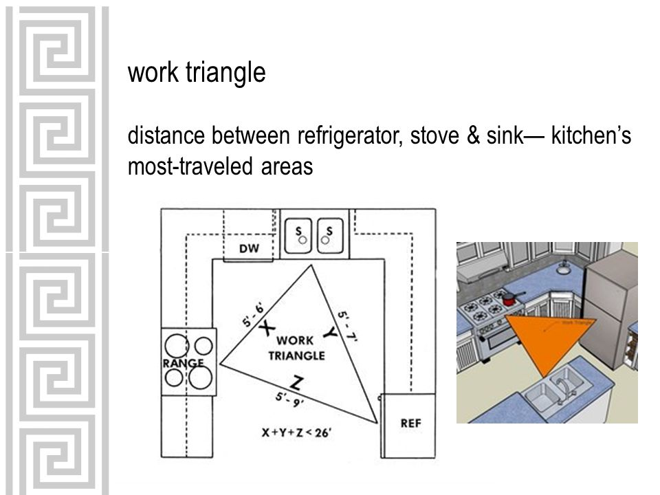 work triangle distance between refrigerator, stove & sink— kitchen's most-traveled areas