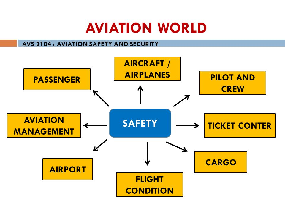 AVIATION WORLD SAFETY AIRCRAFT / AIRPLANES PASSENGER PILOT AND CREW