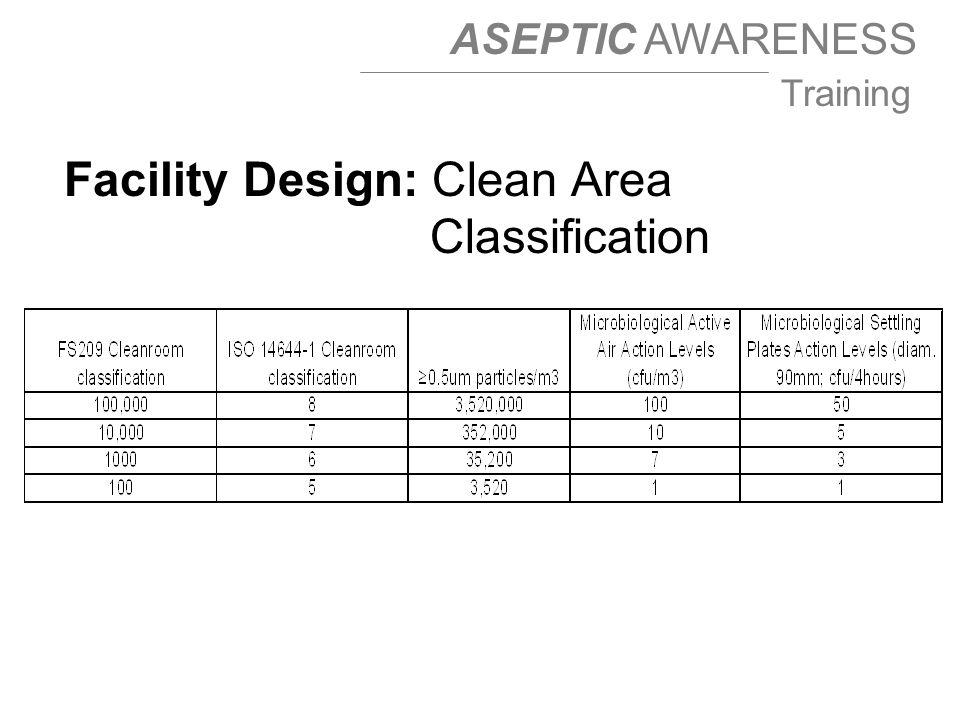 Facility Design: Clean Area Classification