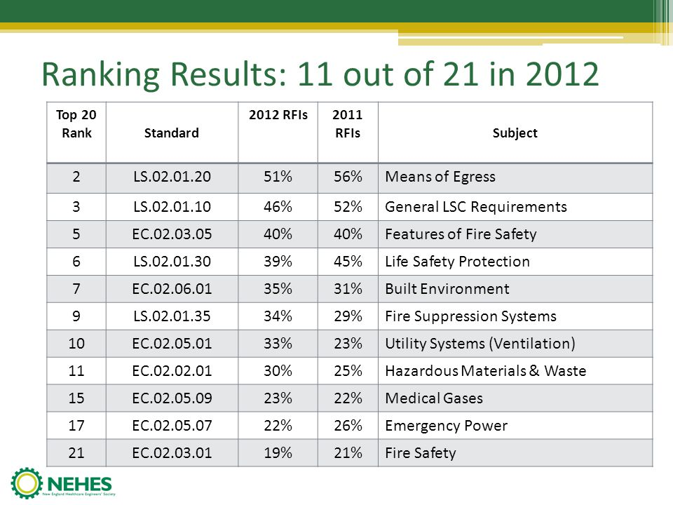 Ranking Results: 11 out of 21 in 2012