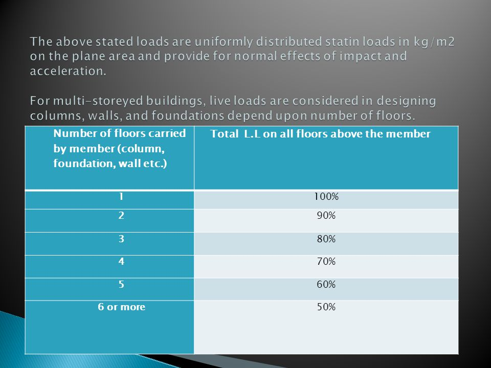 The above stated loads are uniformly distributed statin loads in kg/m2 on the plane area and provide for normal effects of impact and acceleration. For multi-storeyed buildings, live loads are considered in designing columns, walls, and foundations depend upon number of floors.