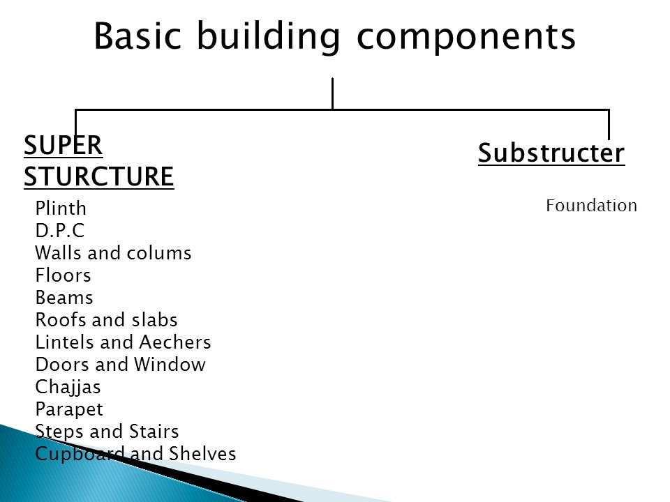 Basic building components