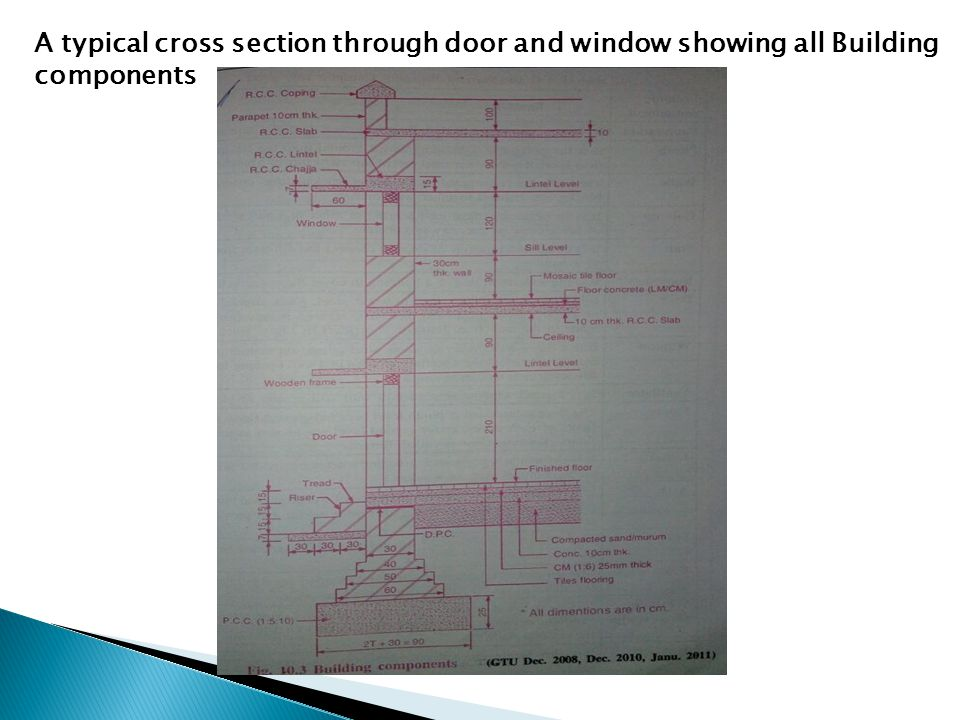A typical cross section through door and window showing all Building components