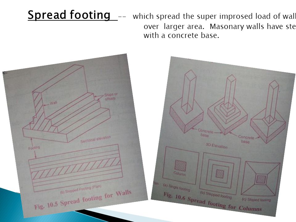Spread footing -- which spread the super improsed load of wall or colomn