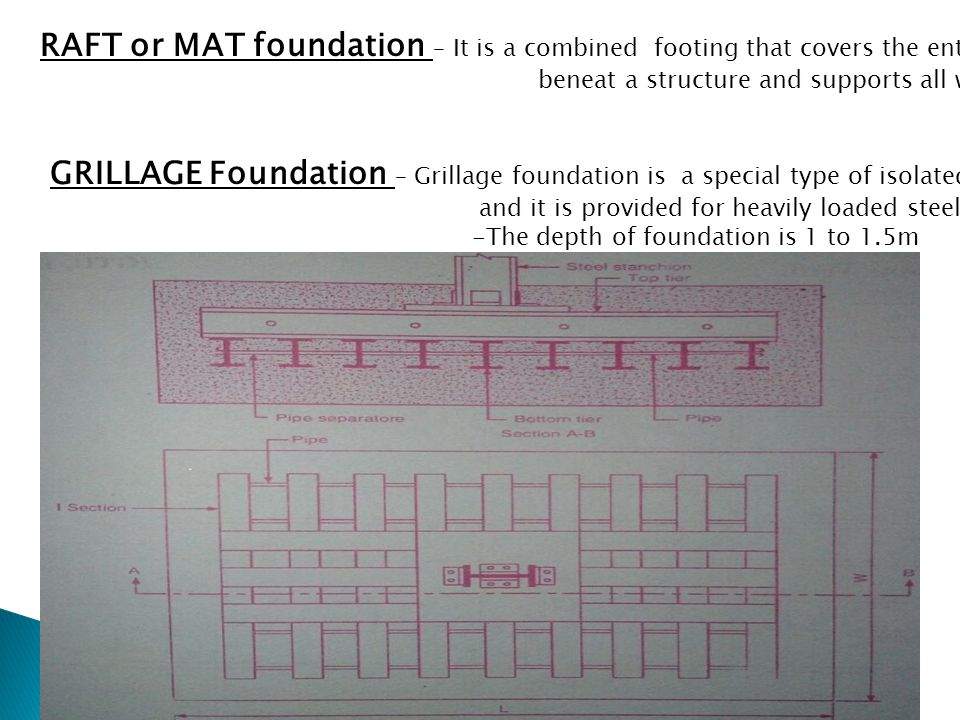 RAFT or MAT foundation – It is a combined footing that covers the entire area