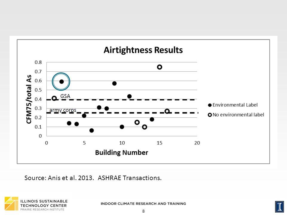 Source: Anis et al. 2013. ASHRAE Transactions.