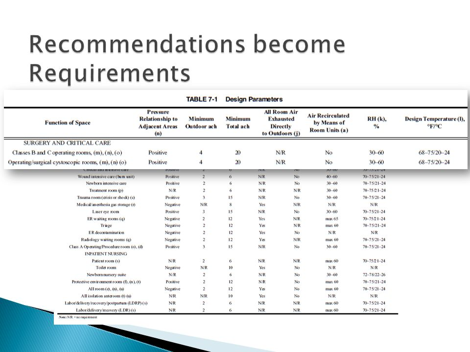 Recommendations become Requirements