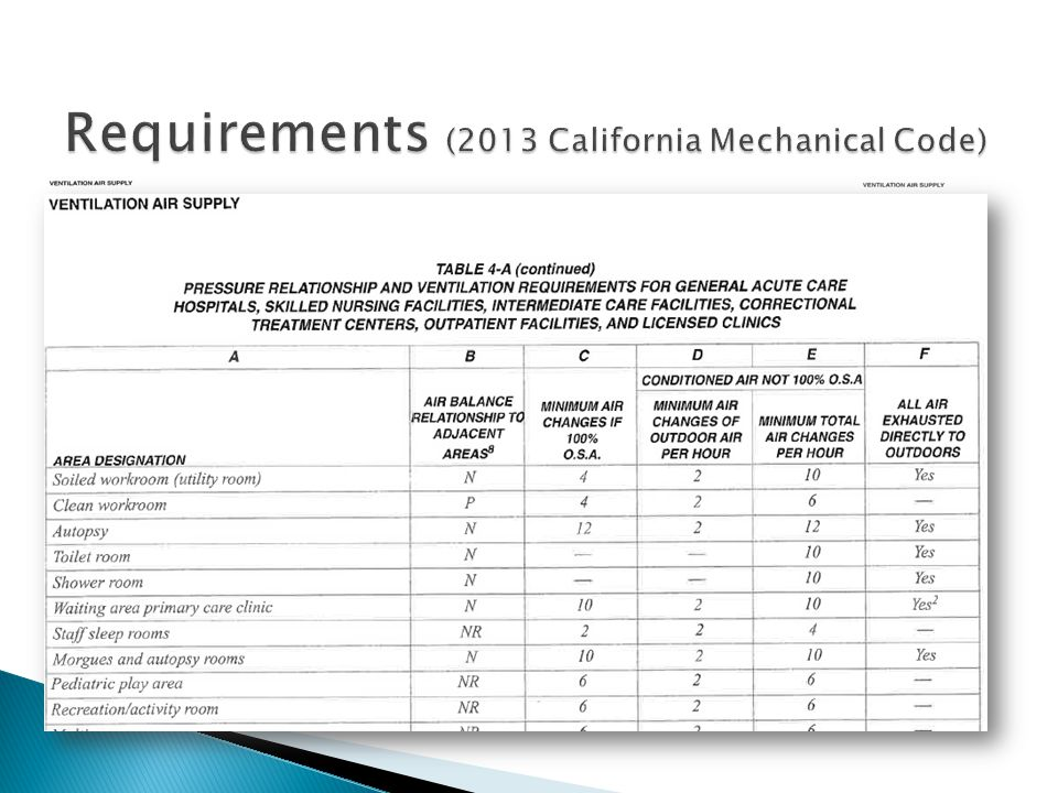 Requirements (2013 California Mechanical Code)