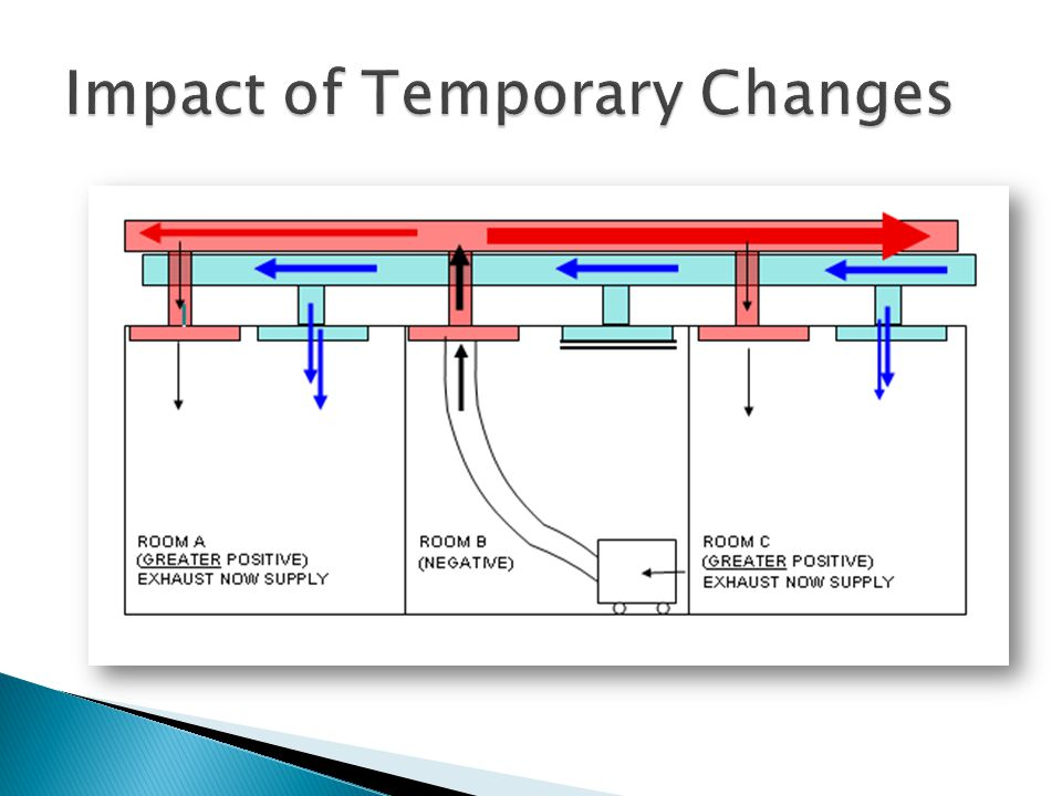 Impact of Temporary Changes
