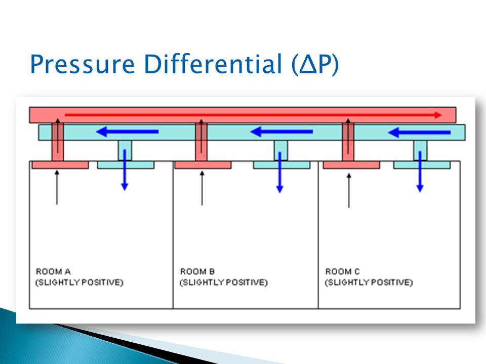 Pressure Differential (ΔP)