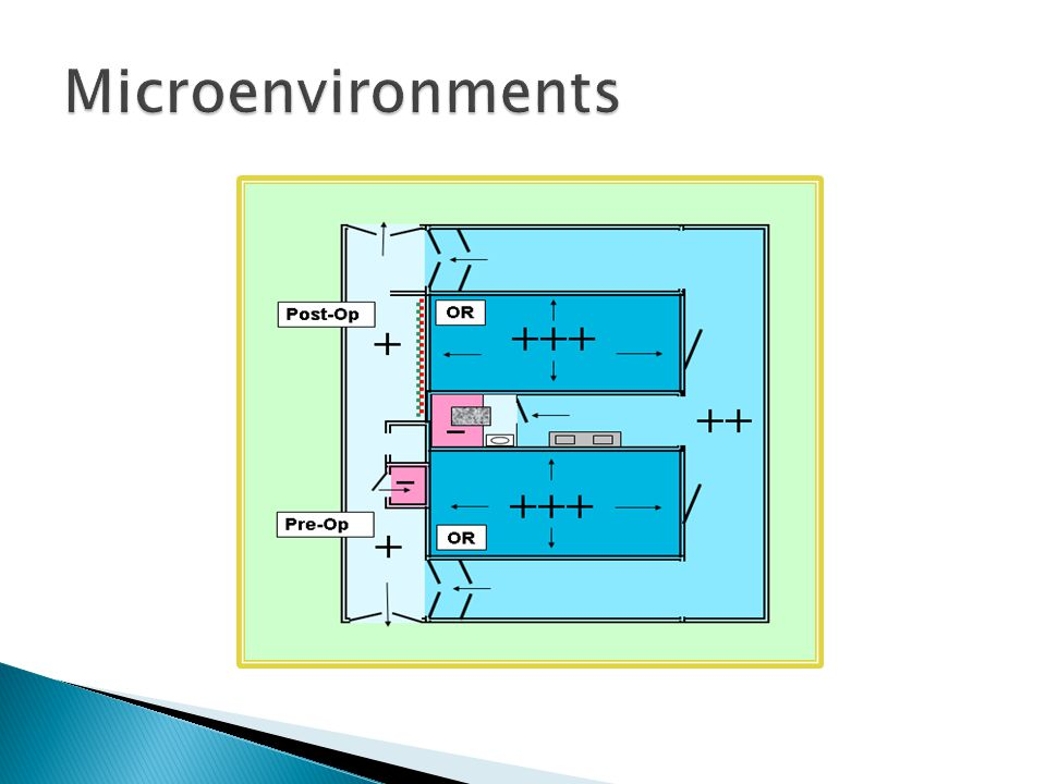 Microenvironments