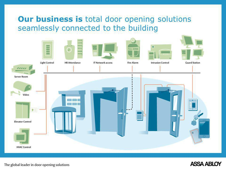 Our business is total door opening solutions seamlessly connected to the building