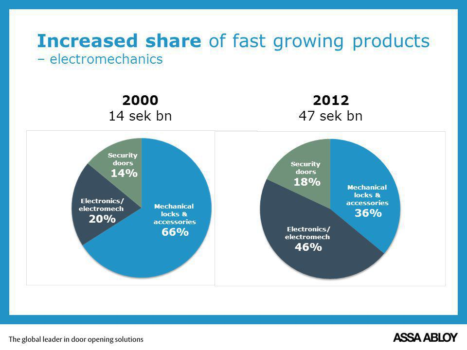 Increased share of fast growing products – electromechanics